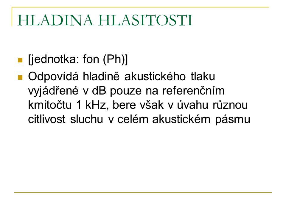 HLADINA HLASITOSTI [jednotka: fon (Ph)]